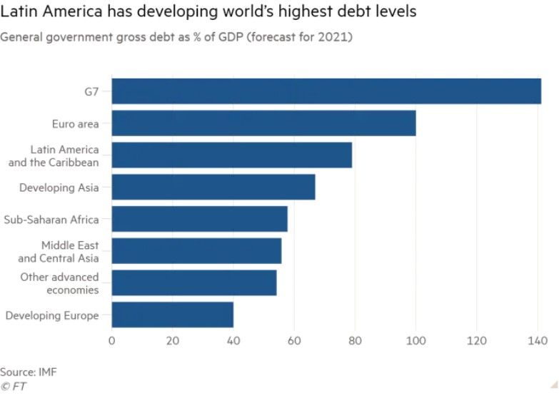 DEBT IN LATIN AMERICA