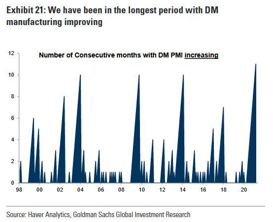 Number of consecutive months with developed markets PMI increasing