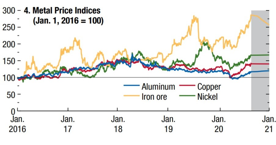 METALS STABILITY
