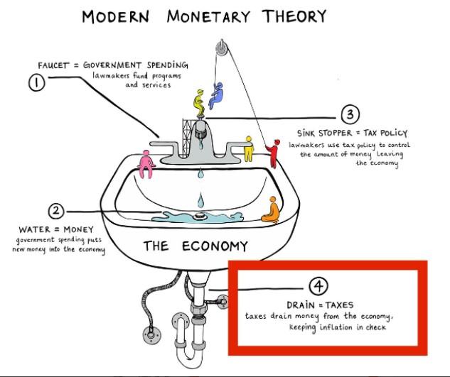 MMT (Modern Monetary Theory) explained