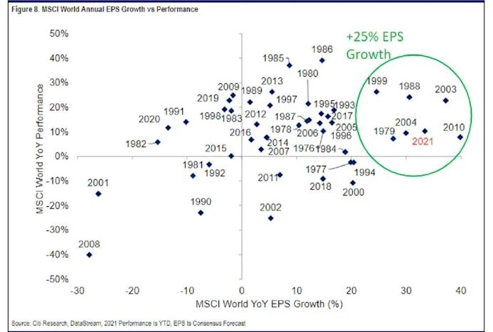 There have only been a handful of years in history when Y/Y EPS growth was this strong