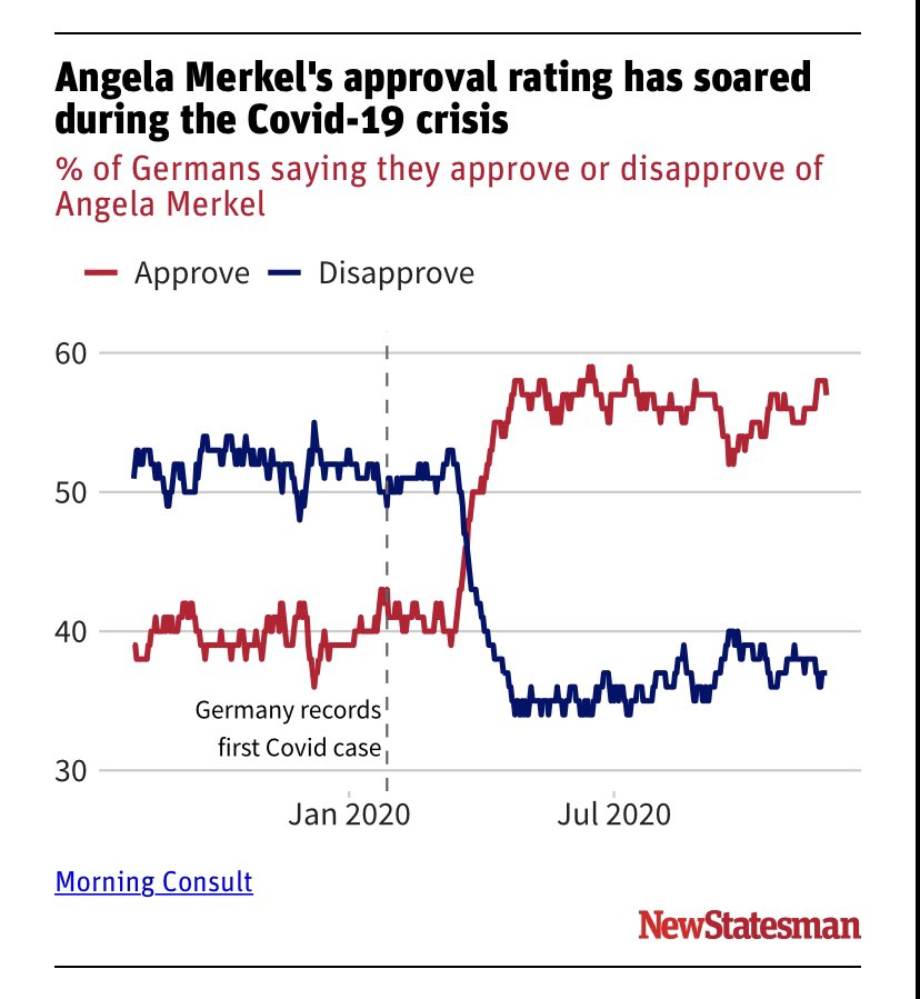 Merkel getting a popularity boost from COVID crisis