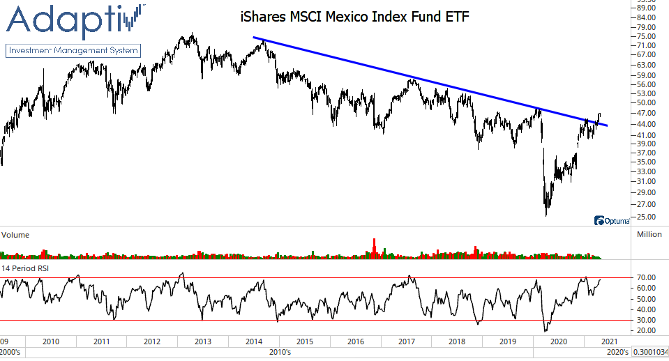Mexico stocks breakout of downtrend
