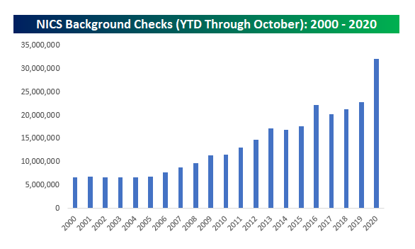 NICS background checks by year
