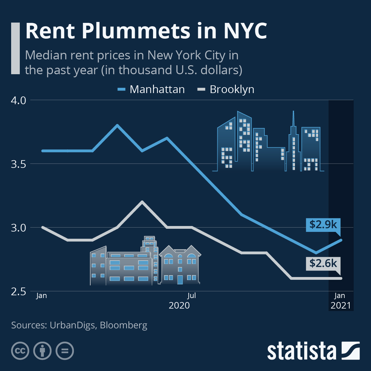New York City rent prices collapse - best time ever for Airbnb arbitrage?
