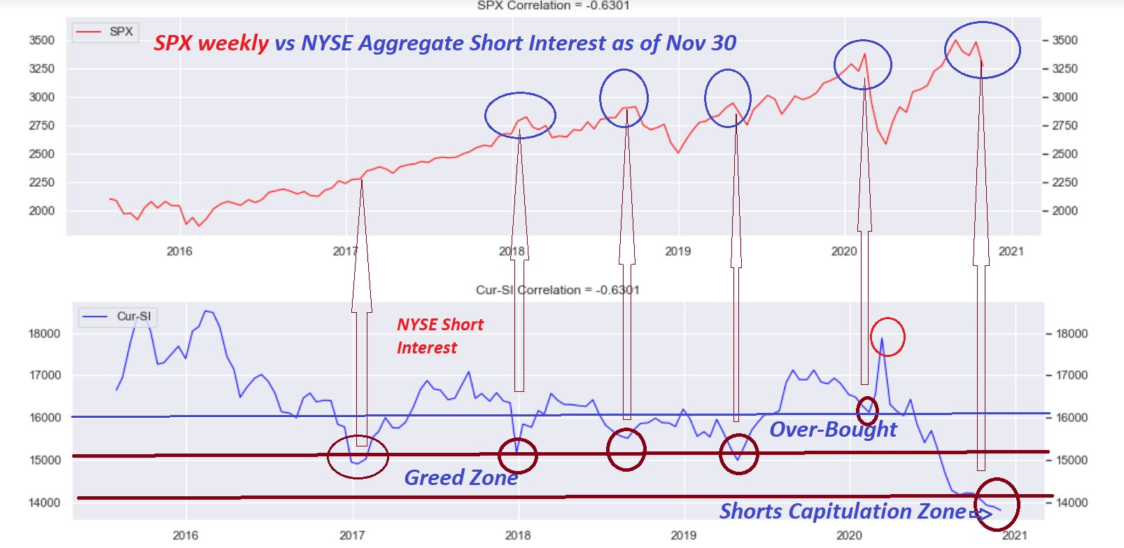 NYSE short interest shows total capitulation