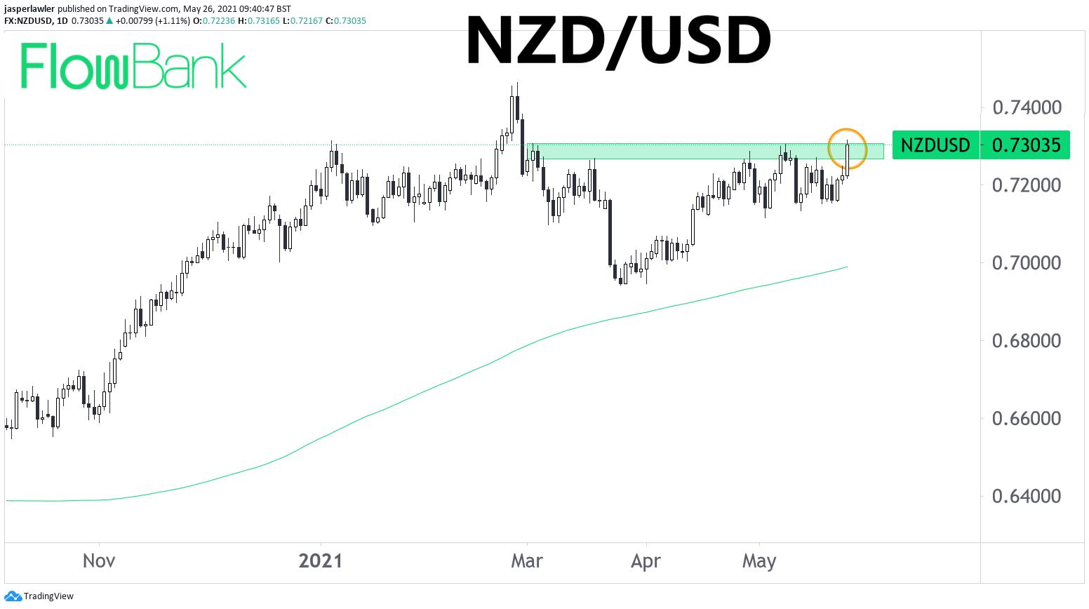 Forex News: Kiwi dollar hits 3-month high after hawkish RBNZ #NZDUSD
