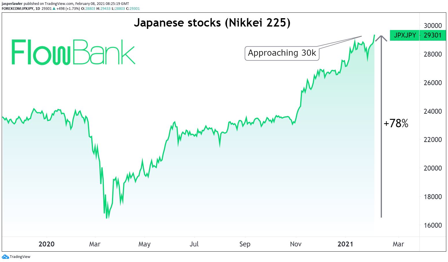 Boom for Japanese stocks continues with another 2% gain in the index on Monday. It is up 78% from the March lows