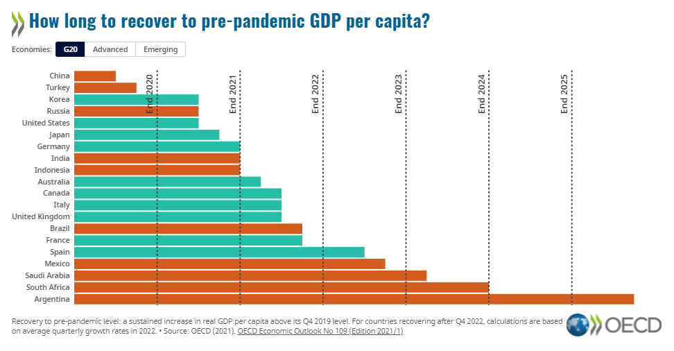 How long will your country take to get back to pre-pandemic GDP?