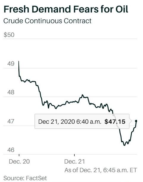 OIL DOWN FUTURES