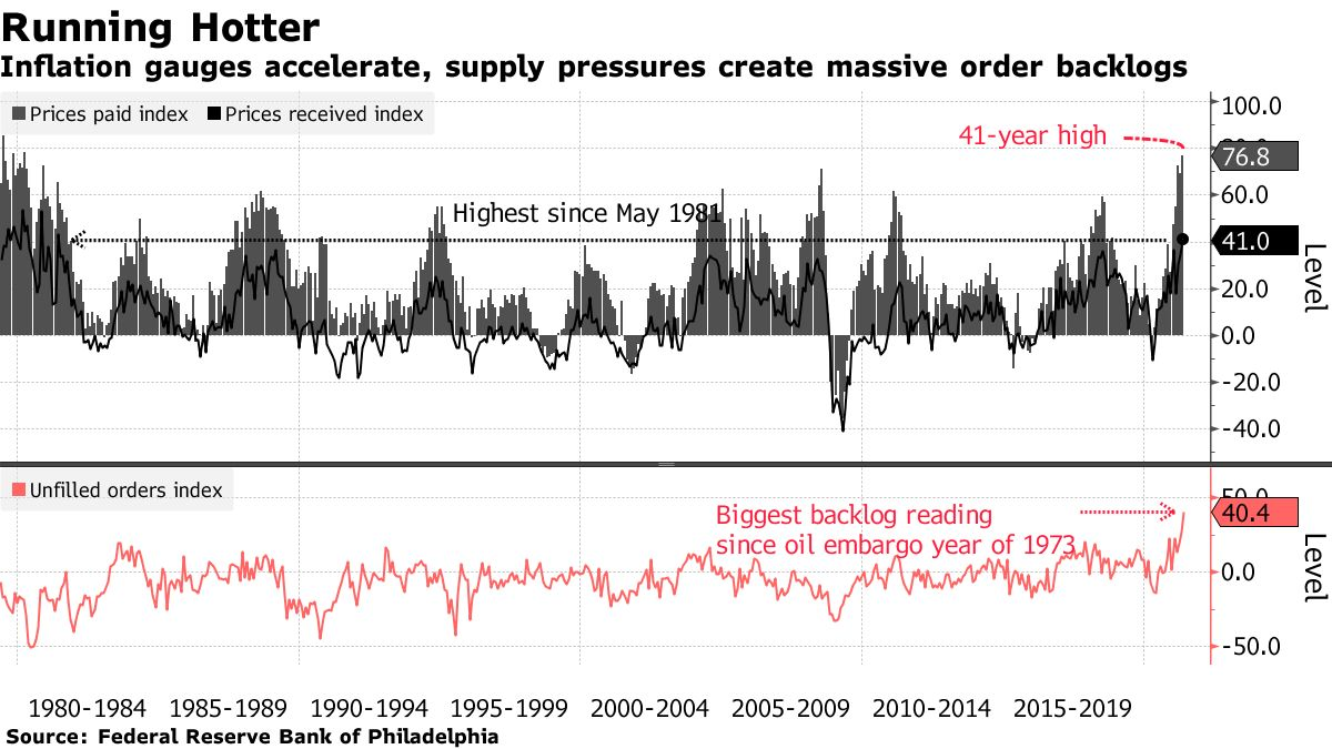 Philly Fed survey shows inflation at its highest since the 1980s
