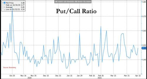 Put/Call Ratio well off the exhuberant lows of last summer
