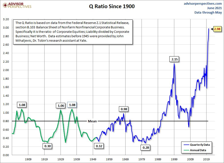 The Q Ratio says Investors are paying 3x what company net assets are worth
