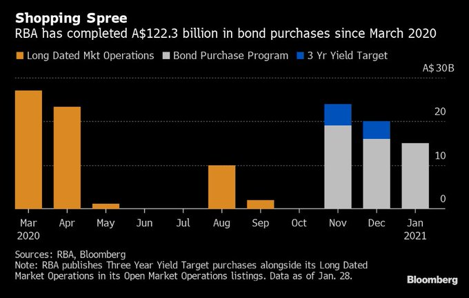 The RBA has increased QE by A$100 billion