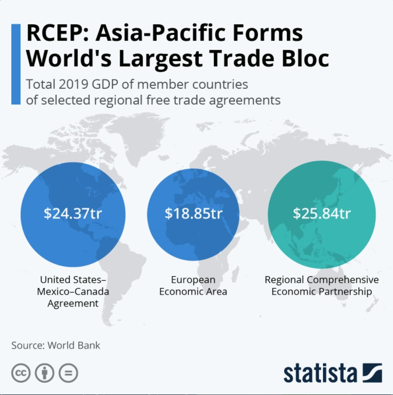 RCEP combined GDP compared to other Trade alliances