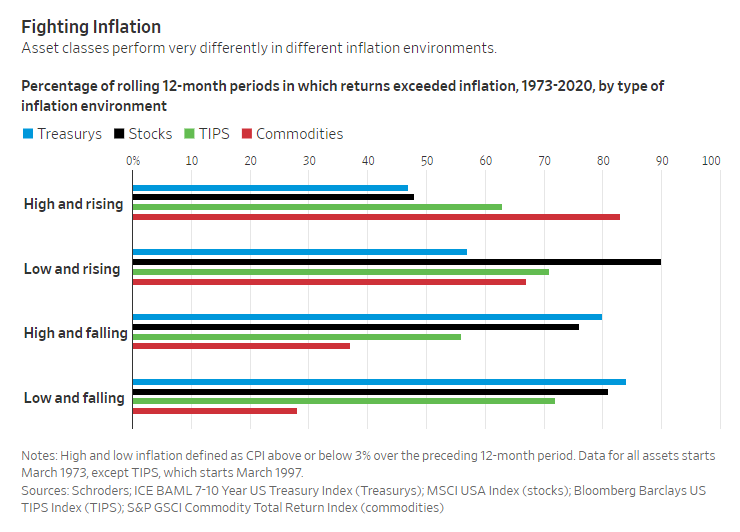 How often did returns on an asset class exceed inflation?