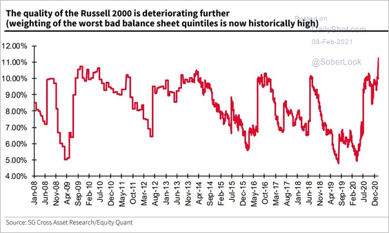 Weighting of stocks with worst balance sheets rising fast on Russell 2000 index