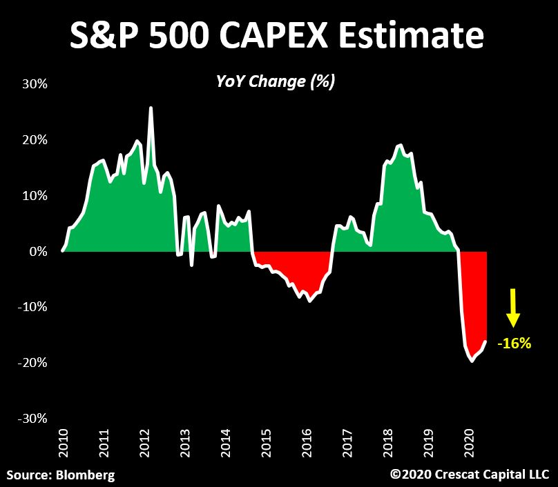 S&P 500 capex estimate