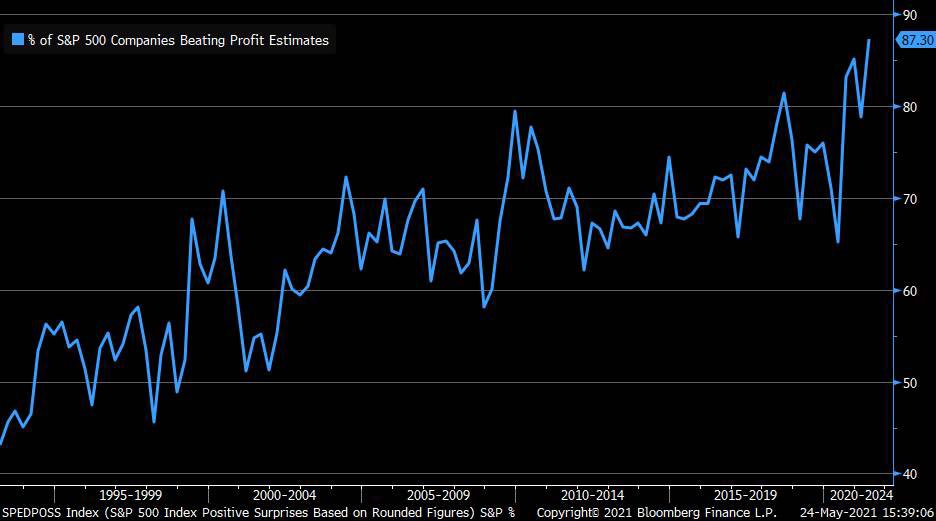 S&P 500 companies are beating earnings estimates at a record clip