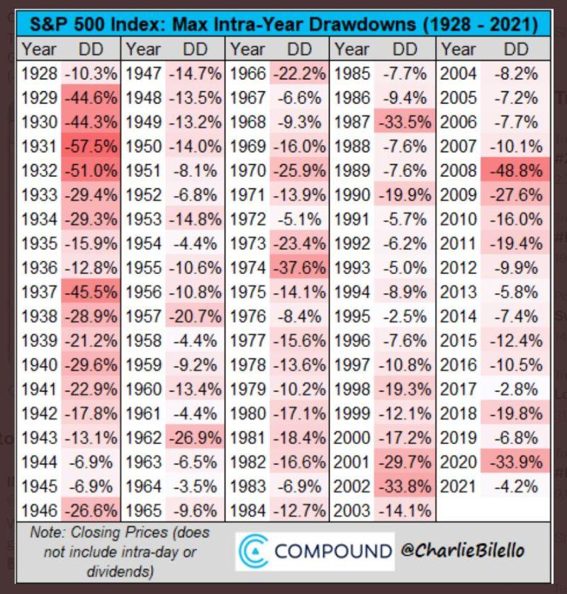 S&P 500 drawdowns - 2021 is not unprecidented but it is unusual
