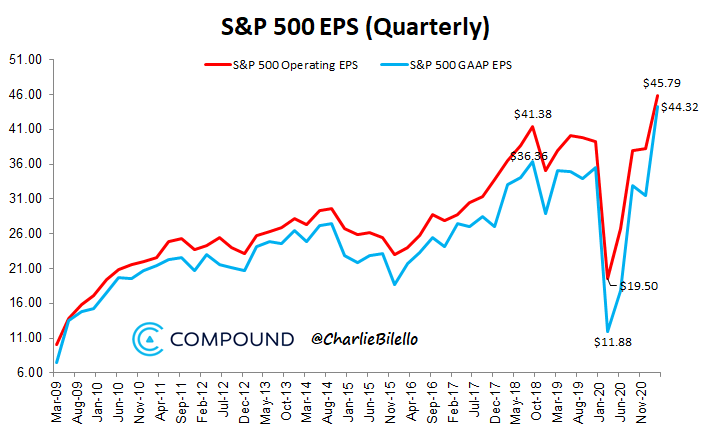 V-shaped S&P 500 earnings recovery is complete