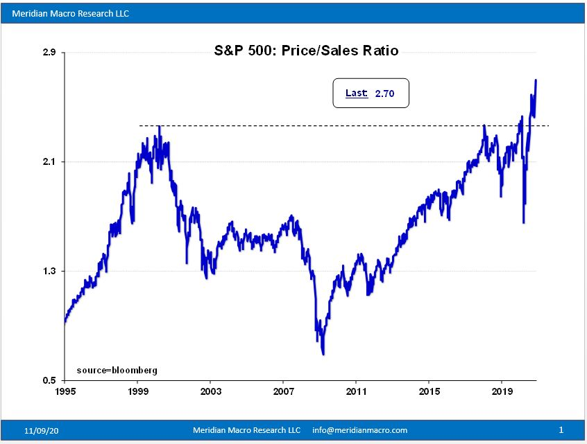 S&P 500 price: sales hits a record high - overvalued yet ?