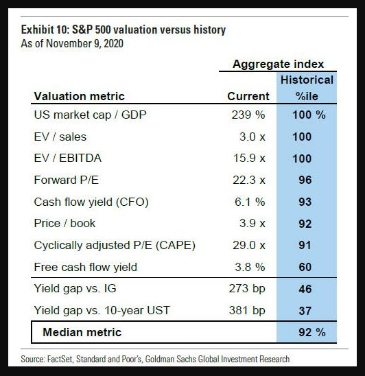 S&P Valuation ratios Absolute levels and percentile