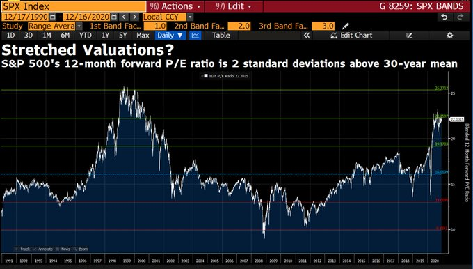S&P 500 fwd valuations are 2 standard deviations above average #goodtimes
