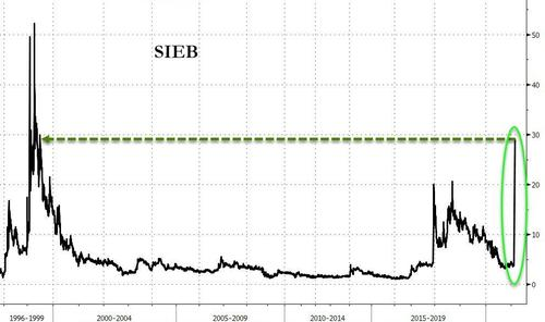 Siebert Financial the latest Reddit stock to explode (+650%)