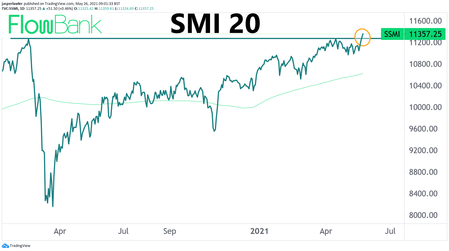 The Swiss Market Index (SMI) has hit a new record high