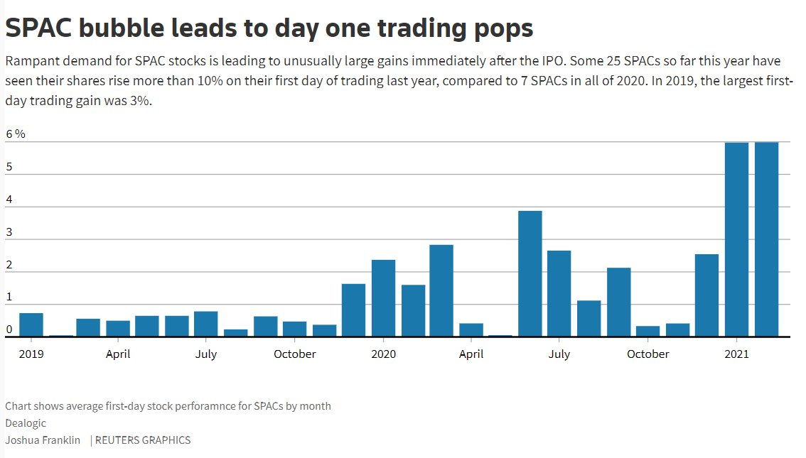 25 SPAC IPOs have seen 1st day price gains over 10%