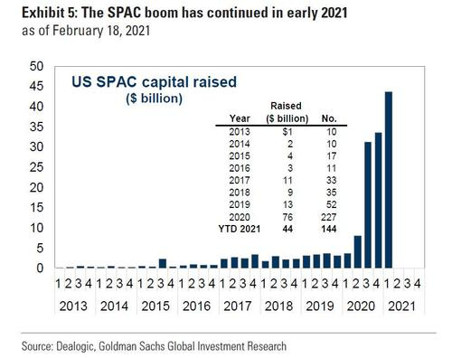 New SPACs grind to a halt - Did the SEC burst the bubble?