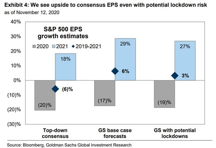 S&P 500 stocks earnings EPS