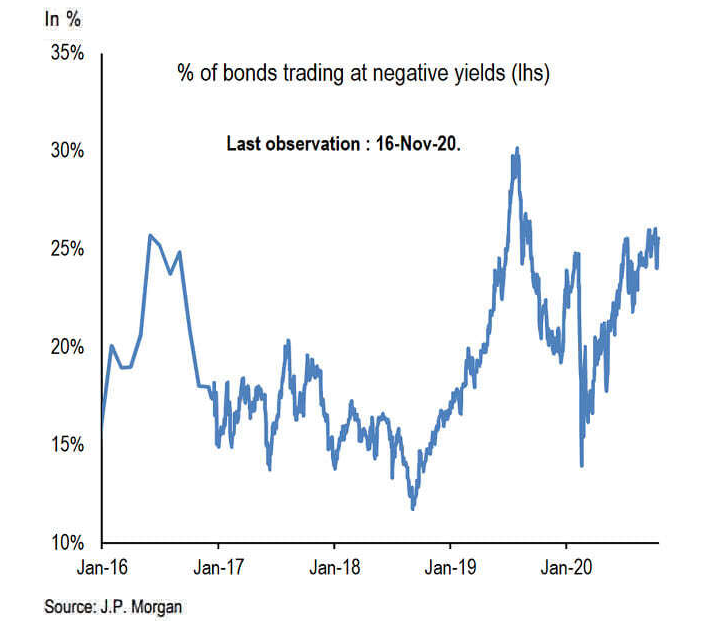 bonds negative yield