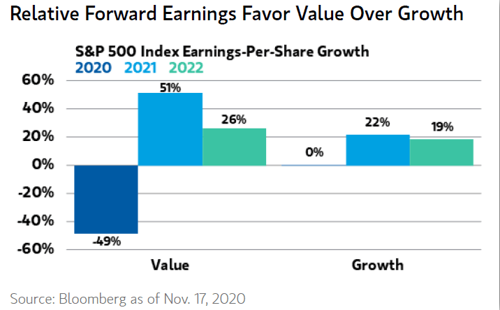 growth eps value stock