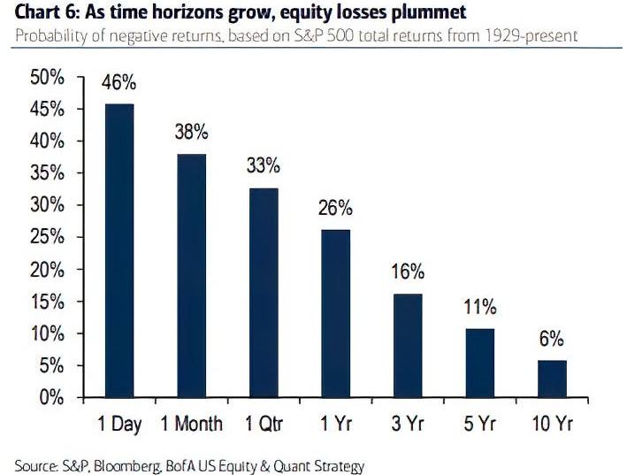 return negative S&P 500