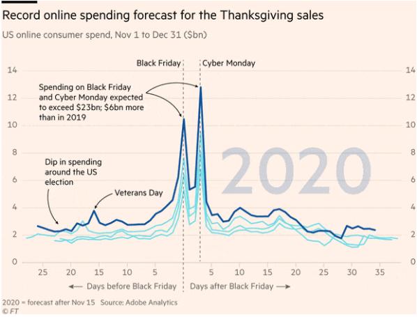 retail spending black friday
