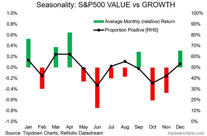S&P 500 return growth