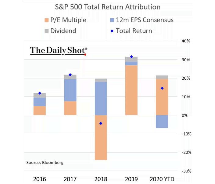 S&P 500 growth