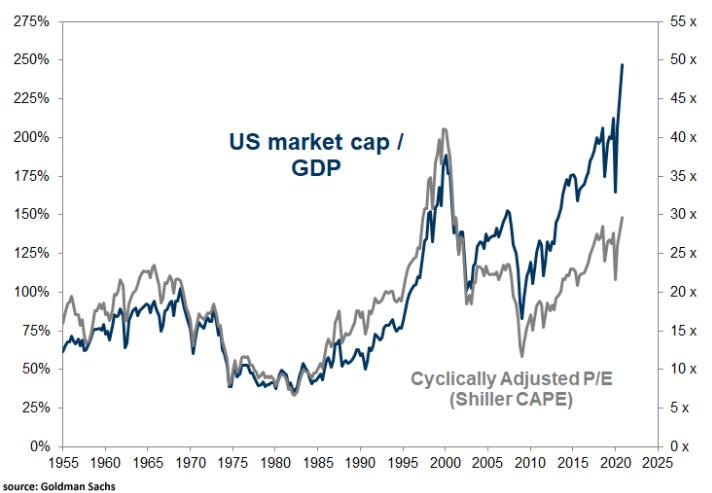 US market cap, GDP