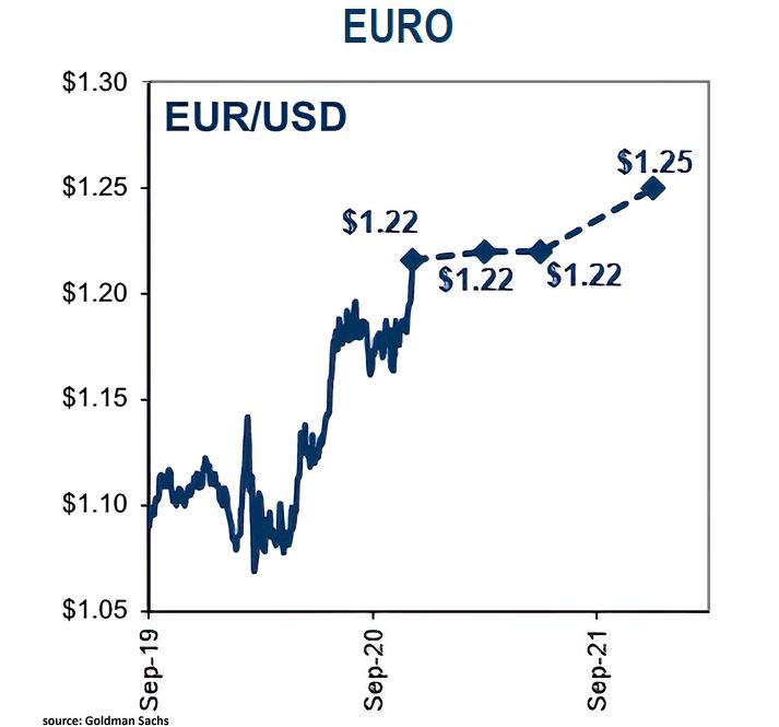 euro dollar uptick