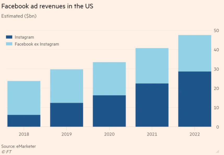facebook instagram revenue growth