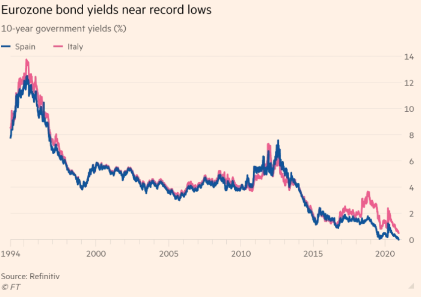 eurozone bonds yields