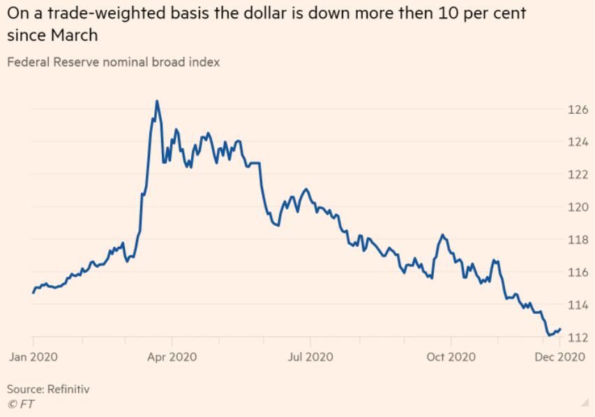 dollar fall forex