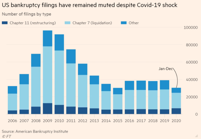 US bankruptcy filing remain very low