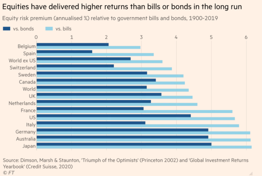 equities deliver higher returns than bonds or bills
