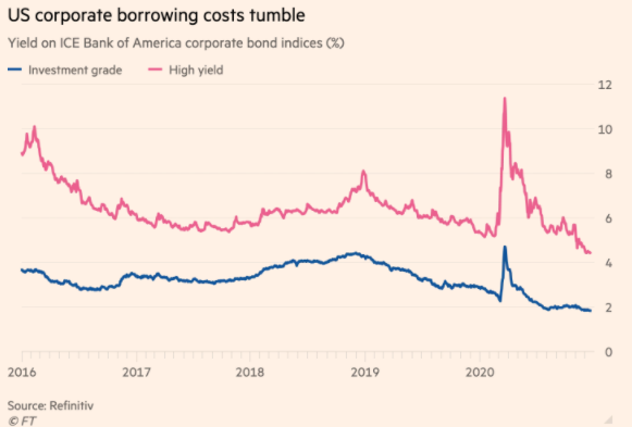 us corporate bonds yield
