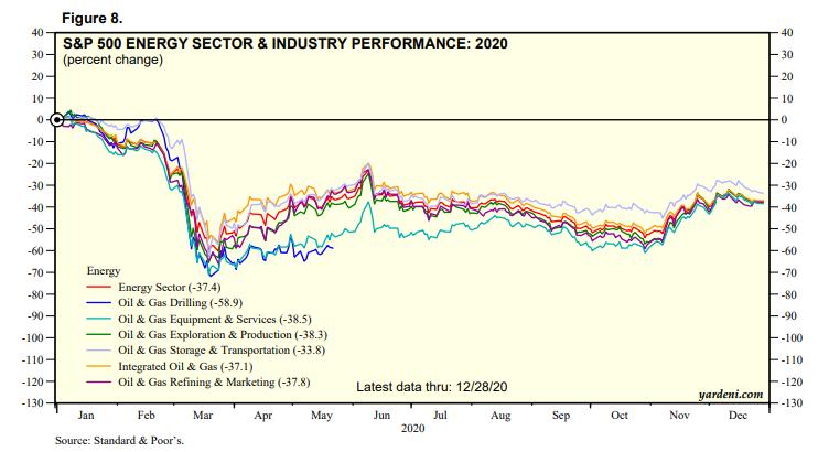 5 of worst stocks of 2020