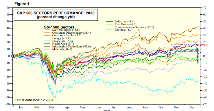 The energy sector is underperforming