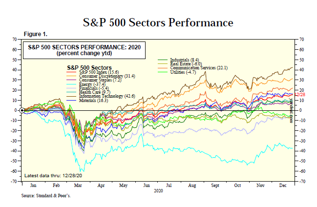S&P 500 index performance by sector